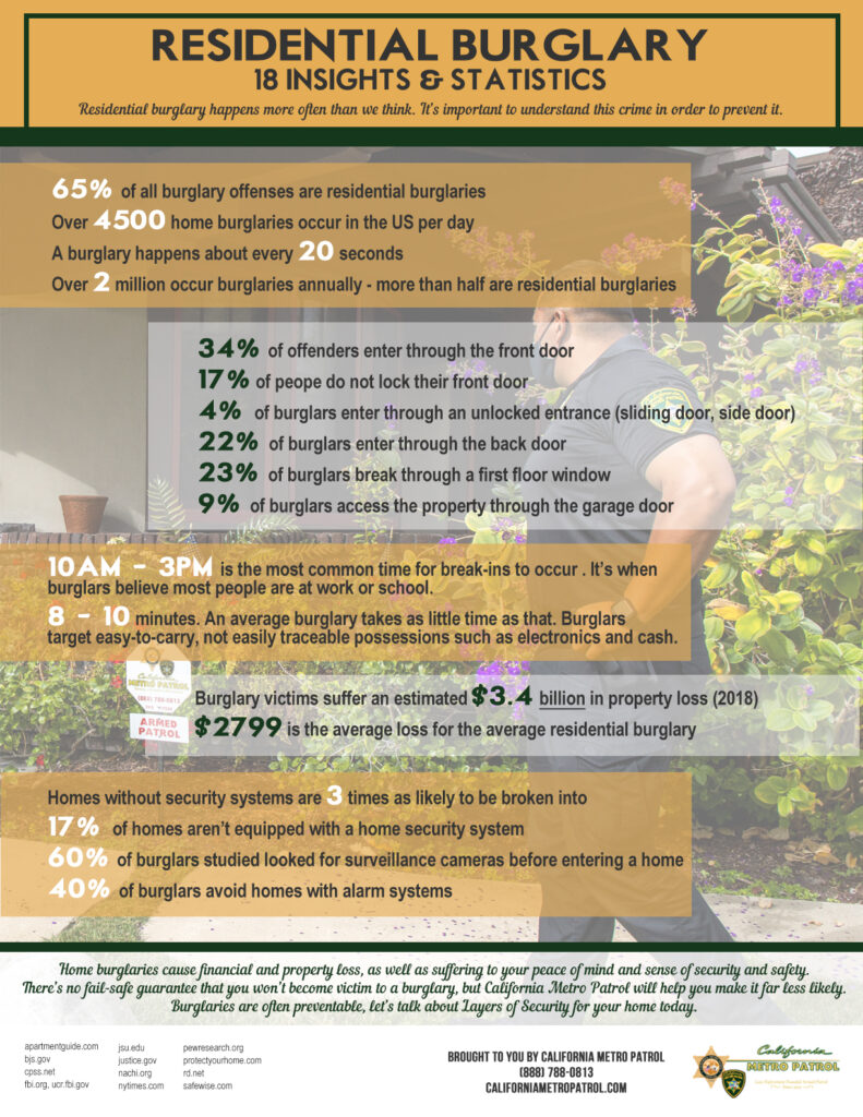 Understanding Burglaries-Stats