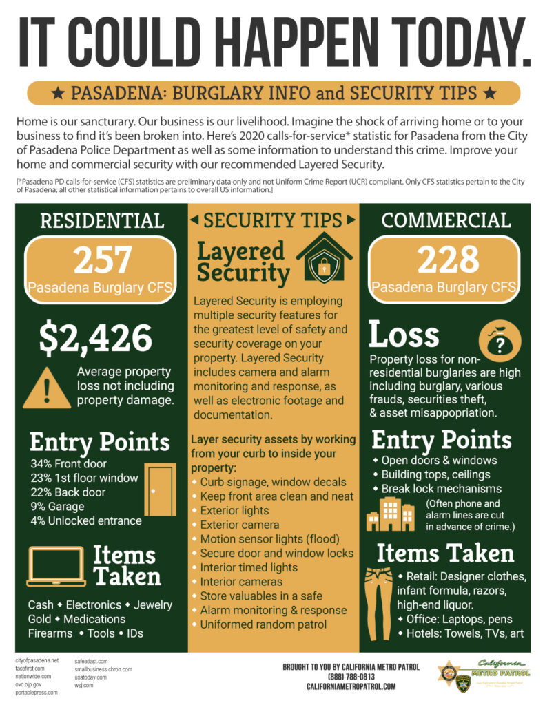 CMP Pasadena Residential and Commercial Burglary Infographic