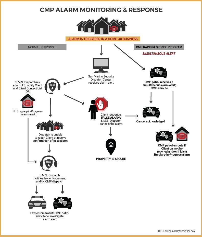 CMP Rapid Response Program